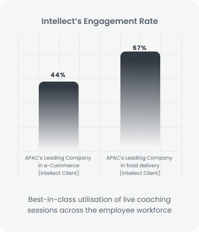 Intellect Engagement Rate