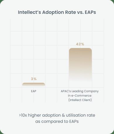 Intellect Adoption Rate